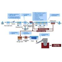 Effluent-treatment process and Elbic
